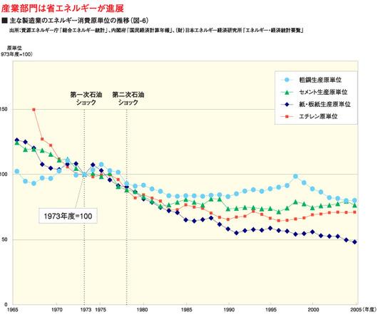 %E6%B6%88%E8%B2%BB%E3%82%B0%E3%83%A9%E3%83%95%202009.11.19.jpg