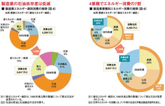 %E8%A3%BD%E9%80%A0%E6%A5%AD%E6%B6%88%E8%B2%BB%202009.11.19.jpg